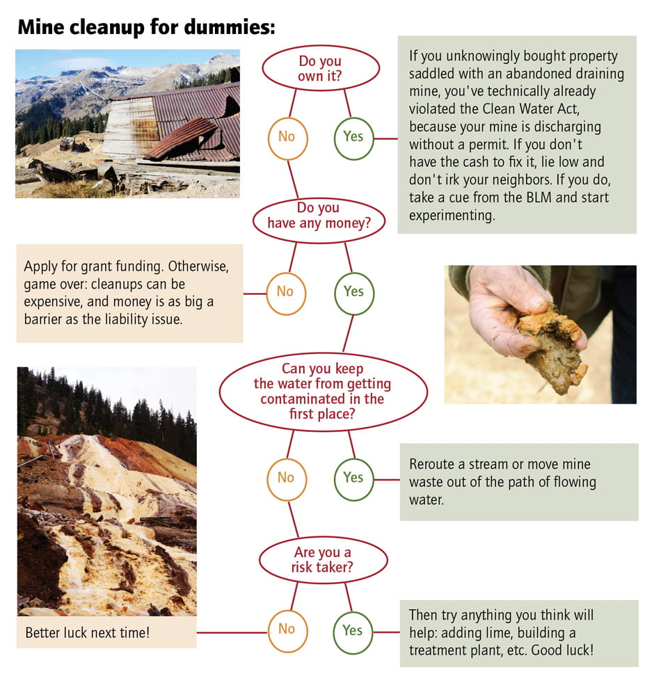 MineCleanUp Flow Chart